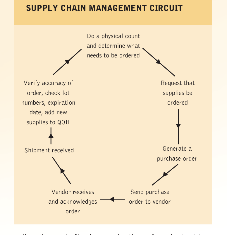 PDF] Supply chain management in the clinical laboratory