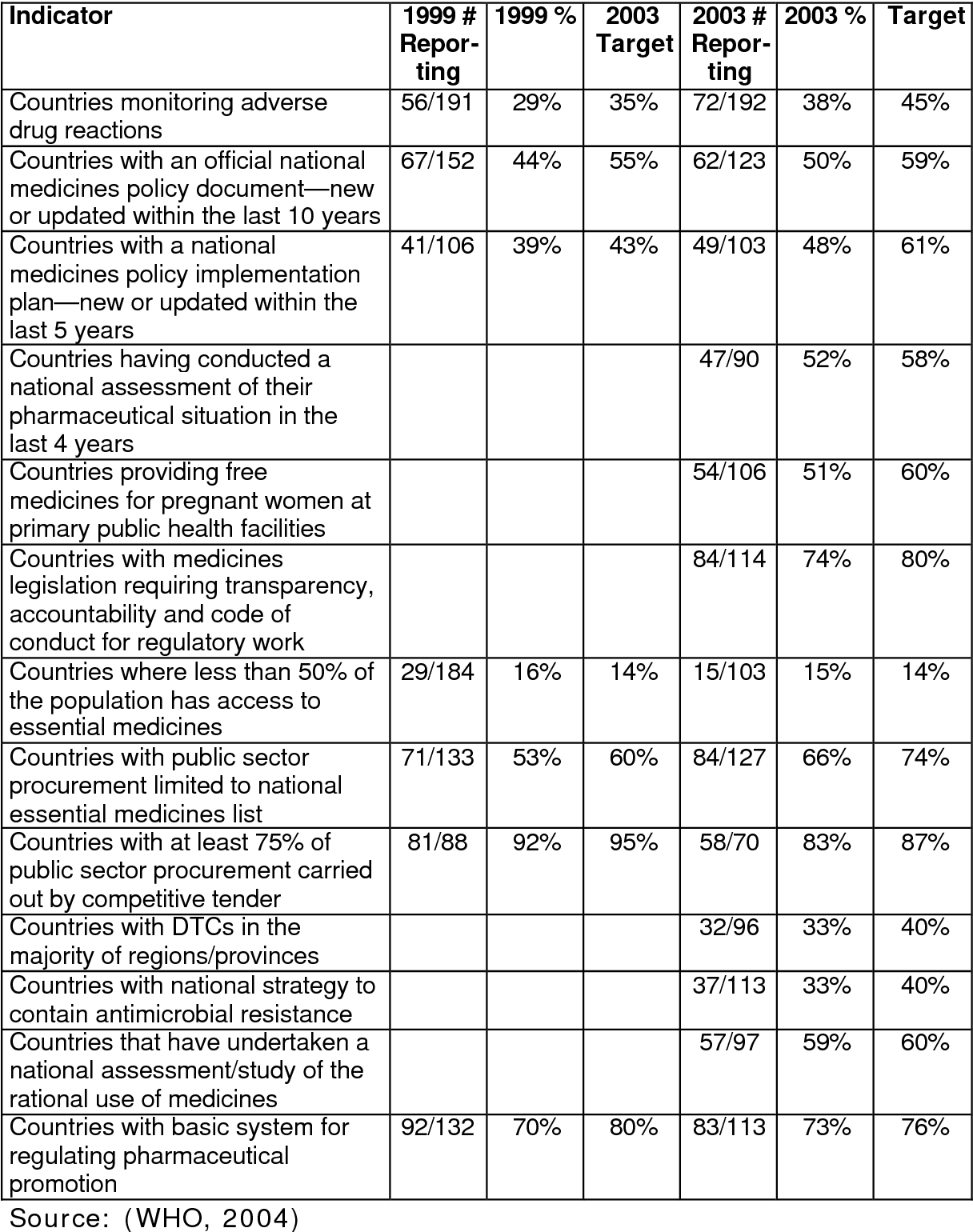 Comparison of antimicrobial prescribing patterns with the standard ...