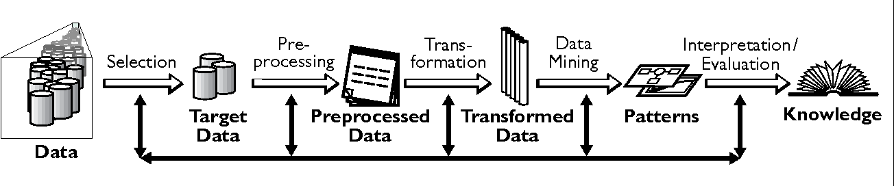 The KDD Process for Extracting Useful Knowledge from Volumes of Data