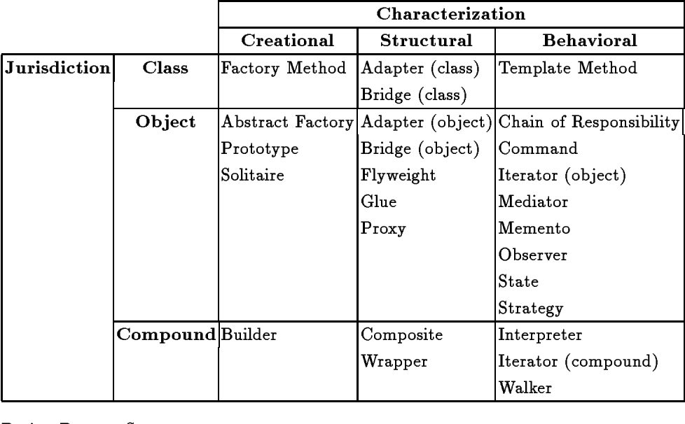 Table 1 from Design Patterns: Abstraction and Reuse of