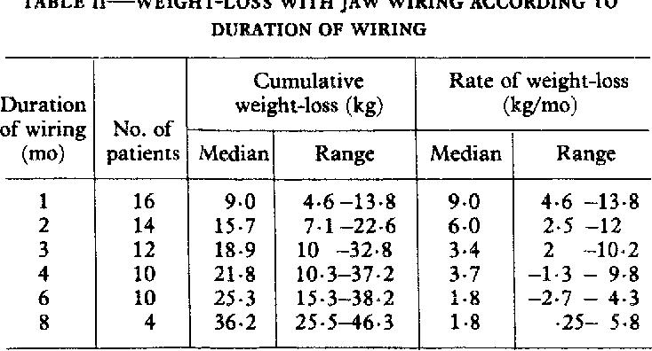 JAW WIRING IN TREATMENT OF OBESITY   Semantic Scholar on jaw clutch, jaw suspension, jaw splint, jaw socket, jaw wired shut, jaw parts, jaw diagram, jaw surgery procedures,