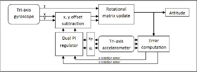 Inertial measurement unit - Data fusion and visualization