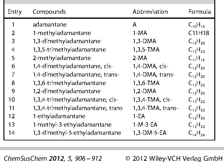 Table 1 from Coke formation and carbon atom economy of