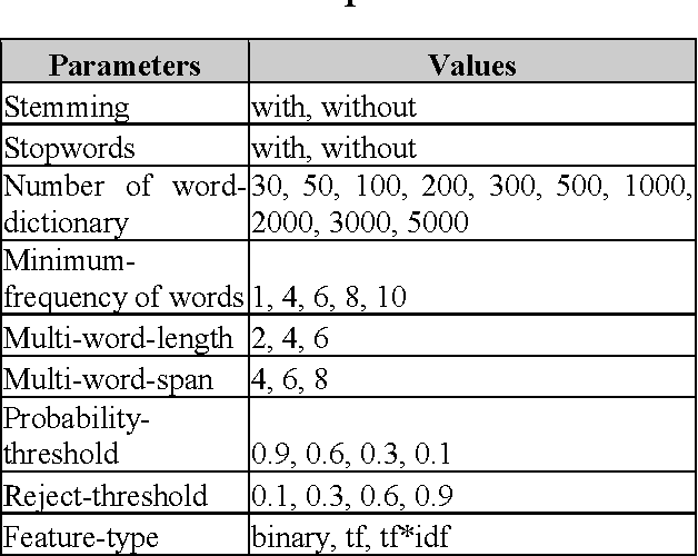 Table 1 from Text Mining and Expert Systems Applied in Labor