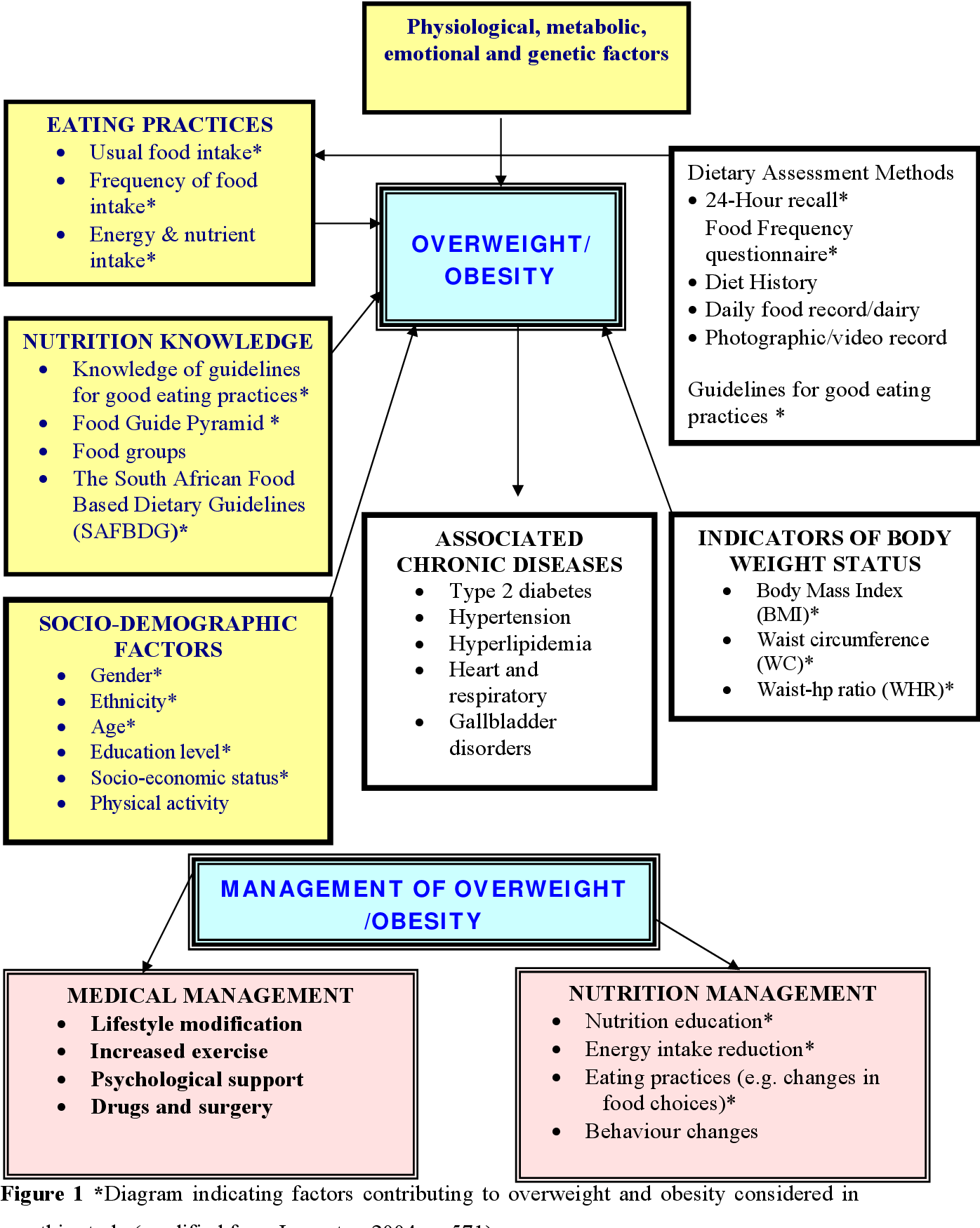 Eating Practices Nutritional Knowledge And Body Weight In Nursing