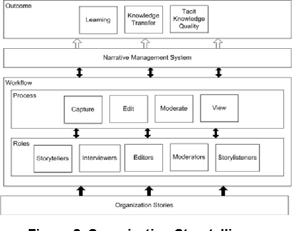 A proposed organization storytelling conceptual framework