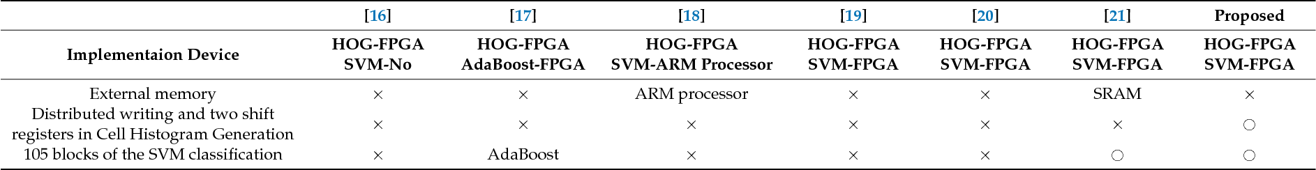 PDF] Pure FPGA Implementation of an HOG Based Real-Time