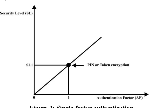 Analysis Of Security Issues In Electronic Payment Systems Semantic Scholar