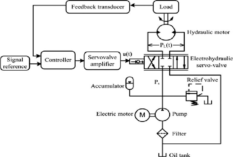 Figure 3 from REVIEW ON MODELING AND CONTROLLER DESIGN OF
