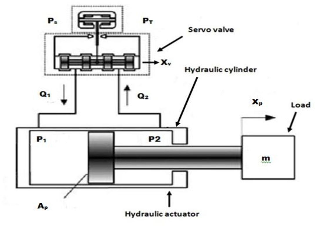 Figure 1 from REVIEW ON MODELING AND CONTROLLER DESIGN OF