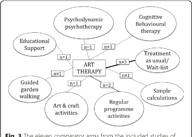 Pdf The Clinical And Cost Effectiveness Of Group Art Therapy For People With Non Psychotic Mental Health Disorders A Systematic Review And Cost Effectiveness Analysis Semantic Scholar