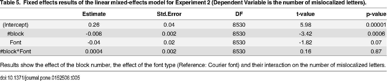 PDF] A New Font, Specifically Designed for Peripheral Vision