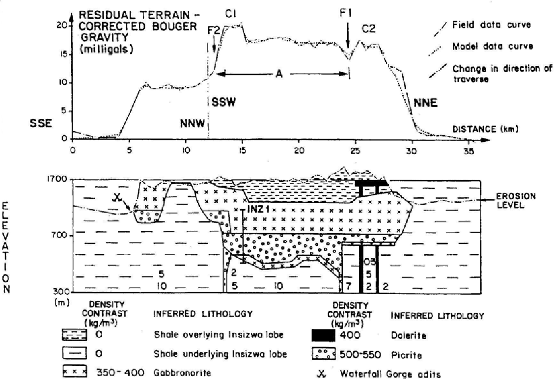 Figure 1 From Sulphide Genesis In The Insizwa Intrusion South Africa Geochemical Constraints Semantic Scholar