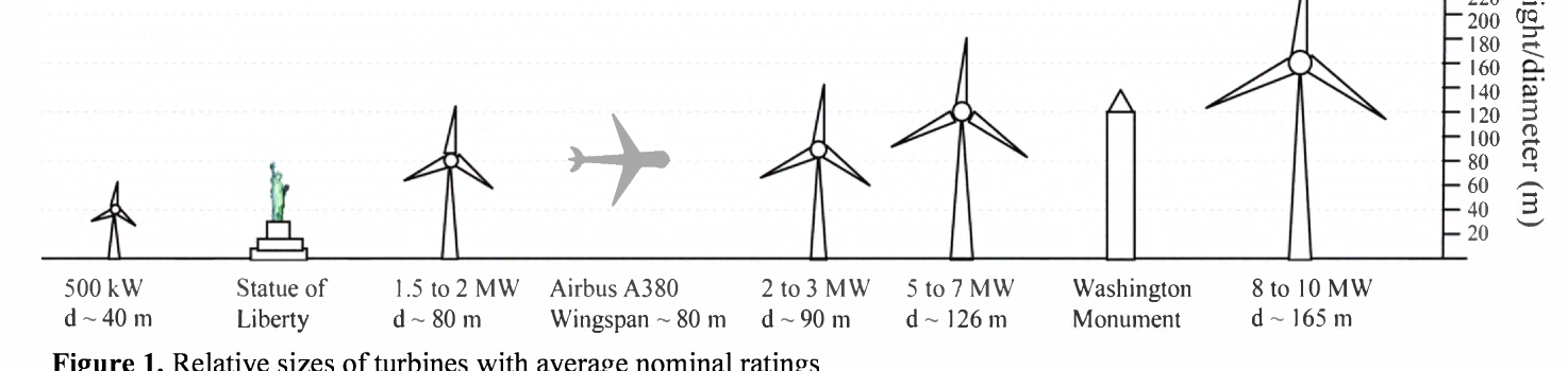 Comparative life cycle assessment: Reinforcing wind turbine