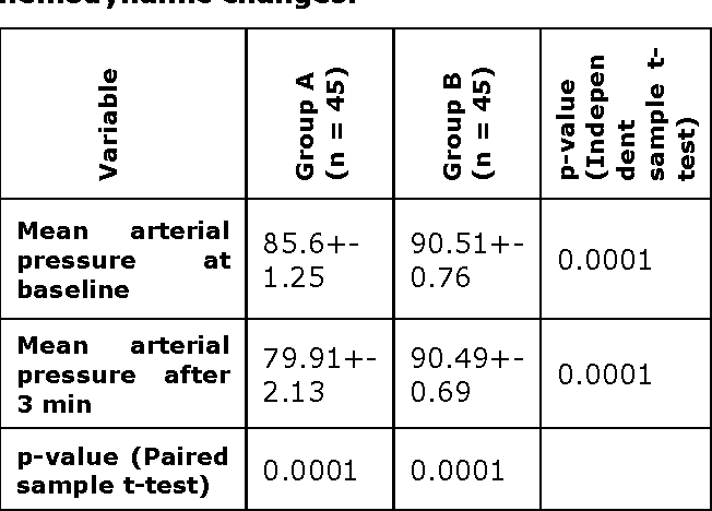 Table 3 from COMPARISON OF MEAN ARTERIAL PRESSURE ( MAP ... on intracranial pressure, blood pressure, segmental arterial pressure, mean blood pressure, pulse pressure, pulmonary arterial pressure, korotkoff sounds, mean bp, mean pulse pressure chart, heart rate, arterial line pressure, human body temperature,