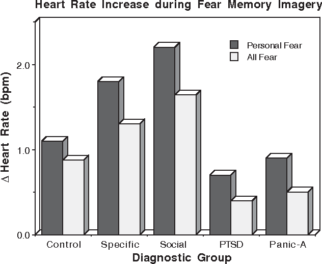 The psychophysiology of anxiety disorder: fear memory