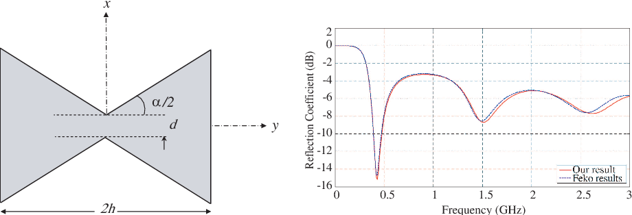 Figure 1 from DESIGN OPTIMIZATION OF A BOW-TIE ANTENNA FOR