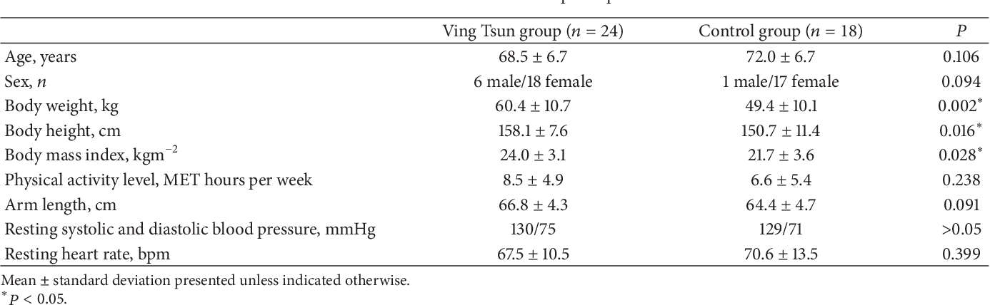 Title Effects Of Ving Tsun Chinese Martial Art Training On Upper Extremity Muscle Strength And Eye Hand Coordination In Community Dwelling Middle Aged And Older Adults A Pilot Study Semantic Scholar