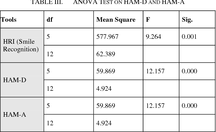 Table III from Smile Detection Tool using OpenCV-Python to