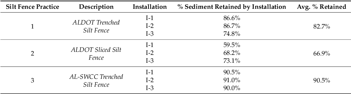 Pdf Performance Evaluations Of Three Silt Fence Practices Using A Full Scale Testing Apparatus Semantic Scholar