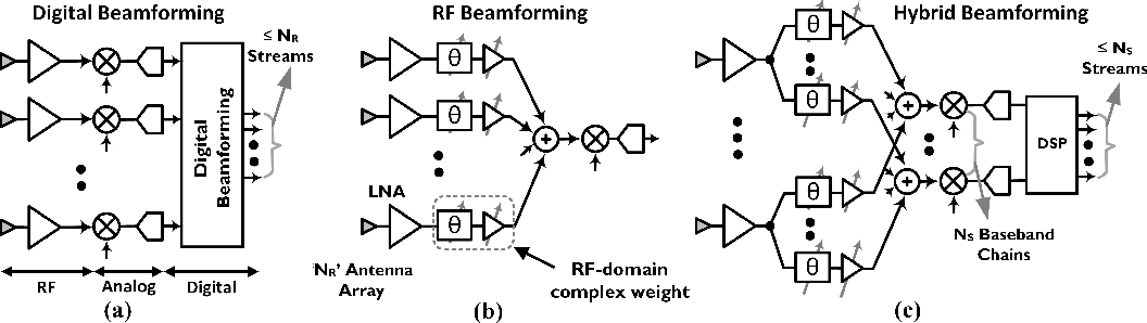 Figure 2 from A 25–30 GHz Fully-Connected Hybrid Beamforming