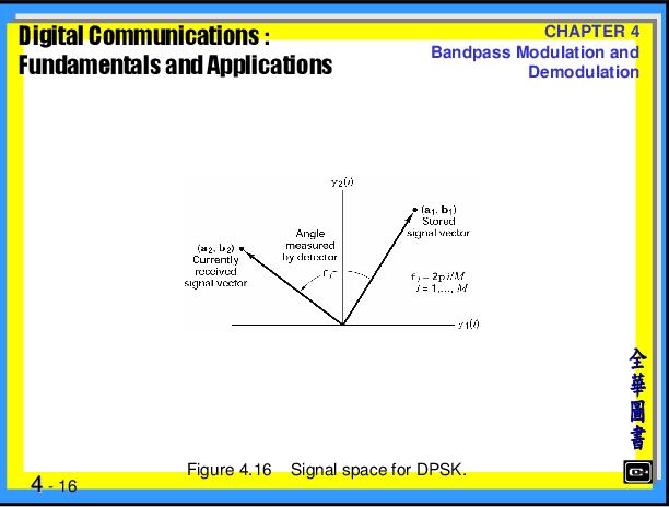 PDF] Digital Communications: Fundamentals and Applications