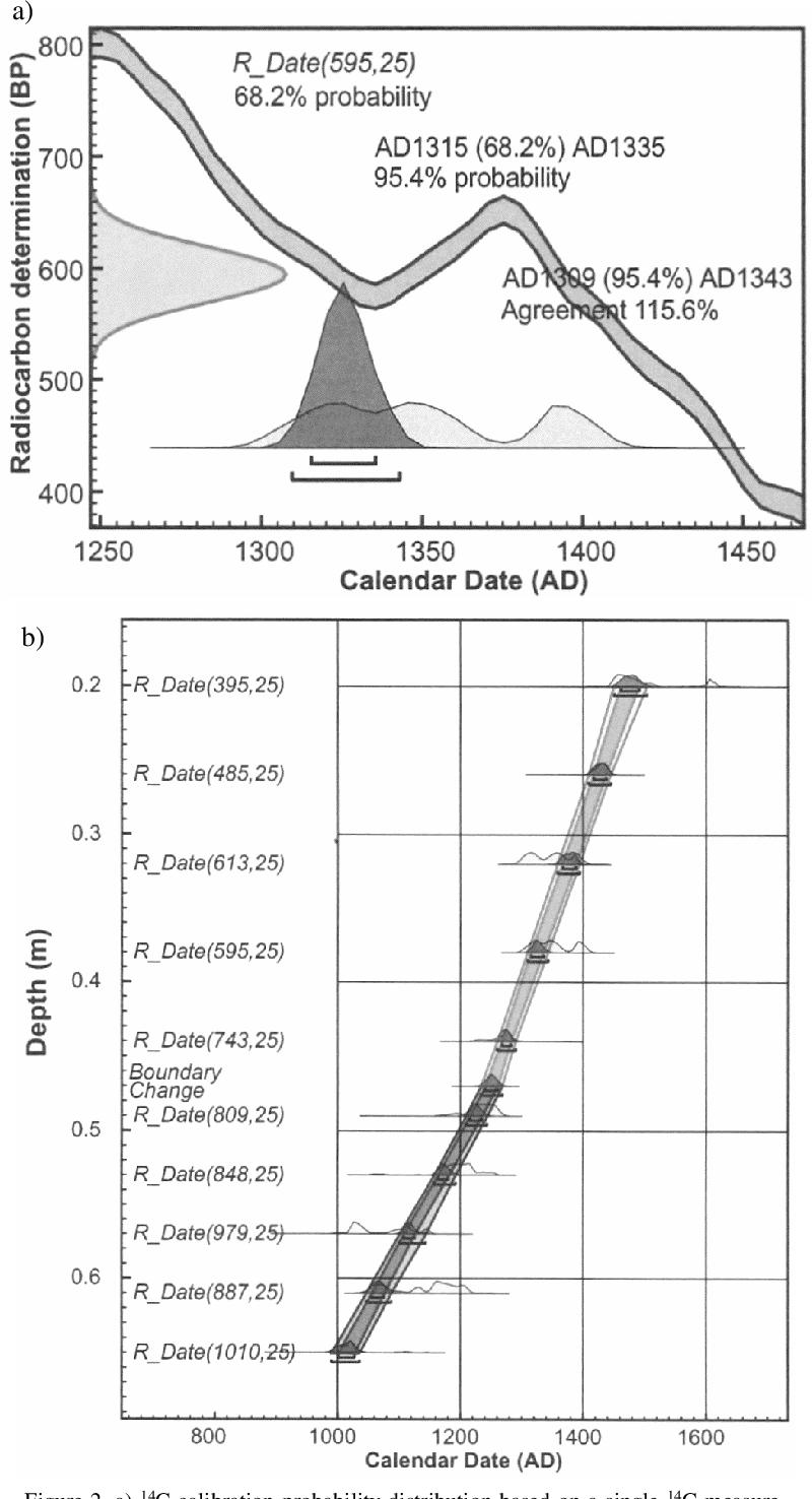 Groningen radiocarbon dating
