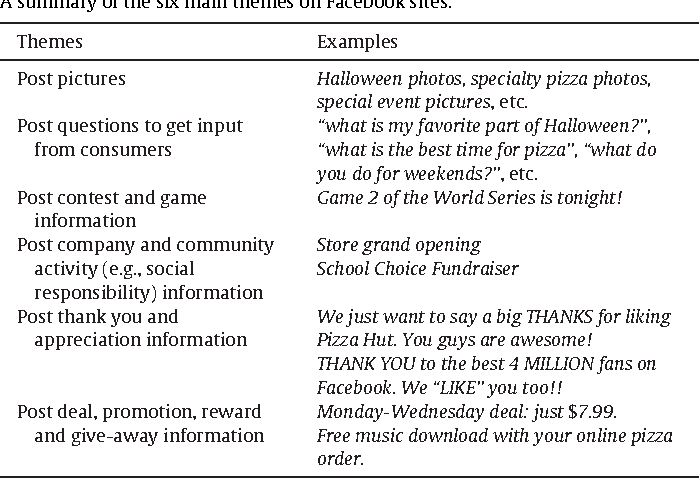 Social media competitive analysis and text mining: A case