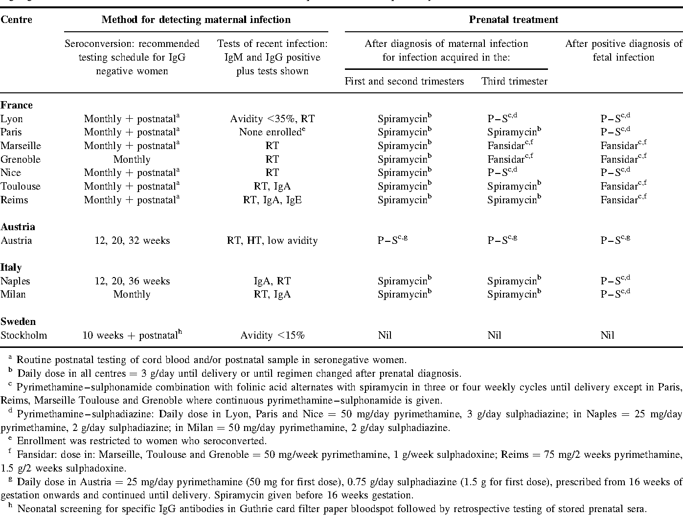 Type Timing Of Maternal Infection >> Pdf Effect Of Timing And Type Of Treatment On The Risk Of