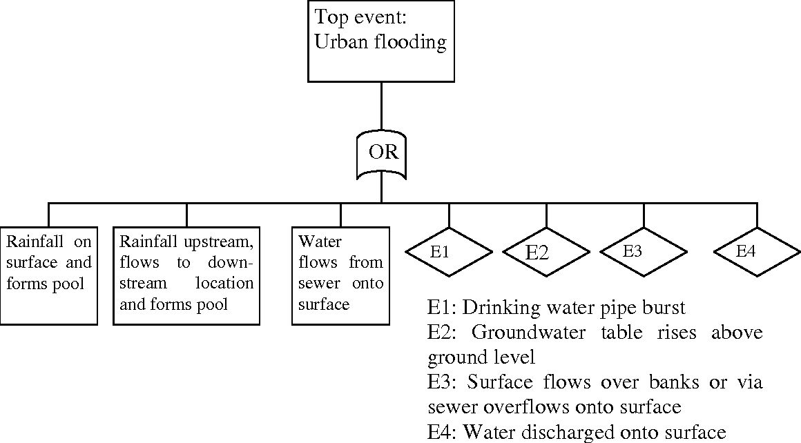 Figure 2 from Fault tree analysis for urban flooding ...