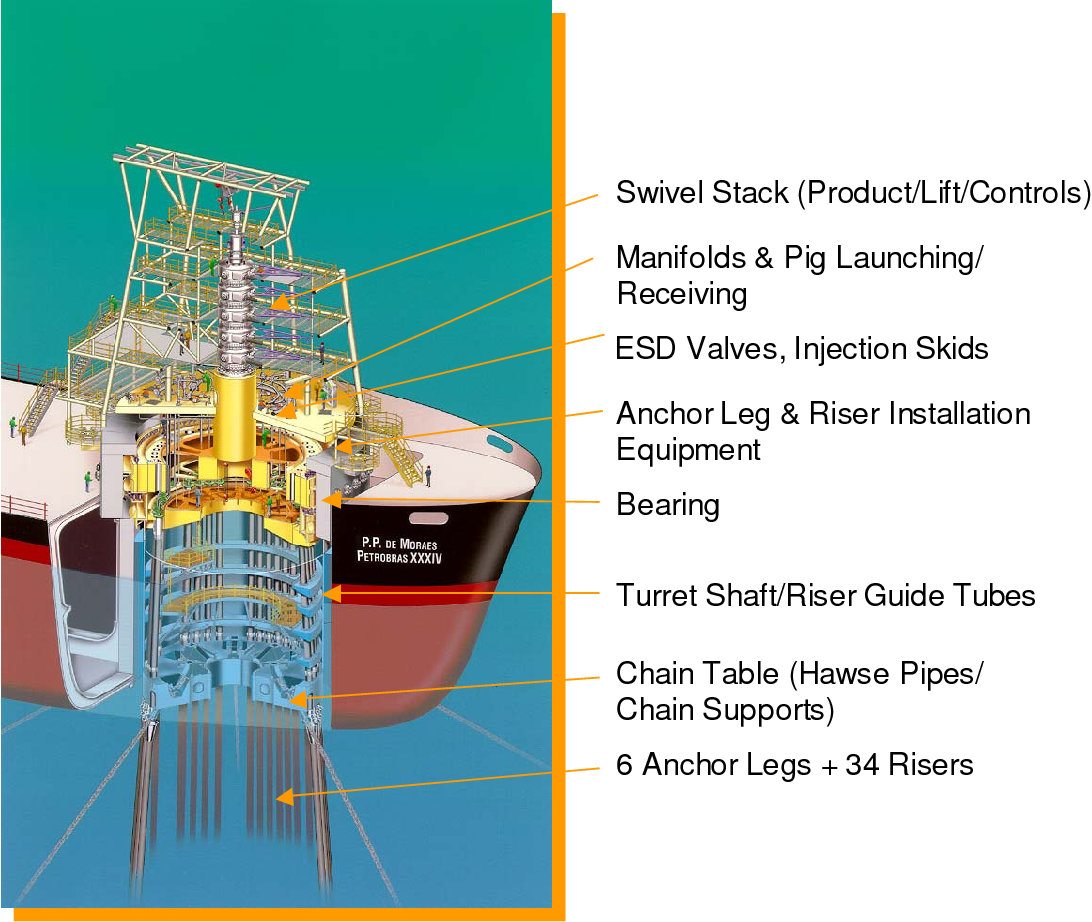 Figure 3 from 1 Spread Moored or Turret Moored FPSO ' s for