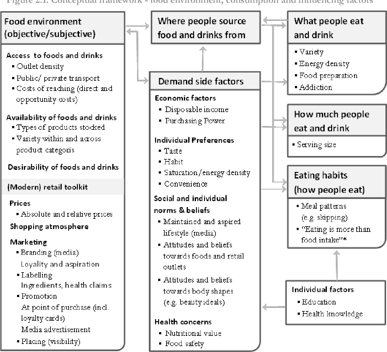 pdf essays on food security and the nutrition transition in