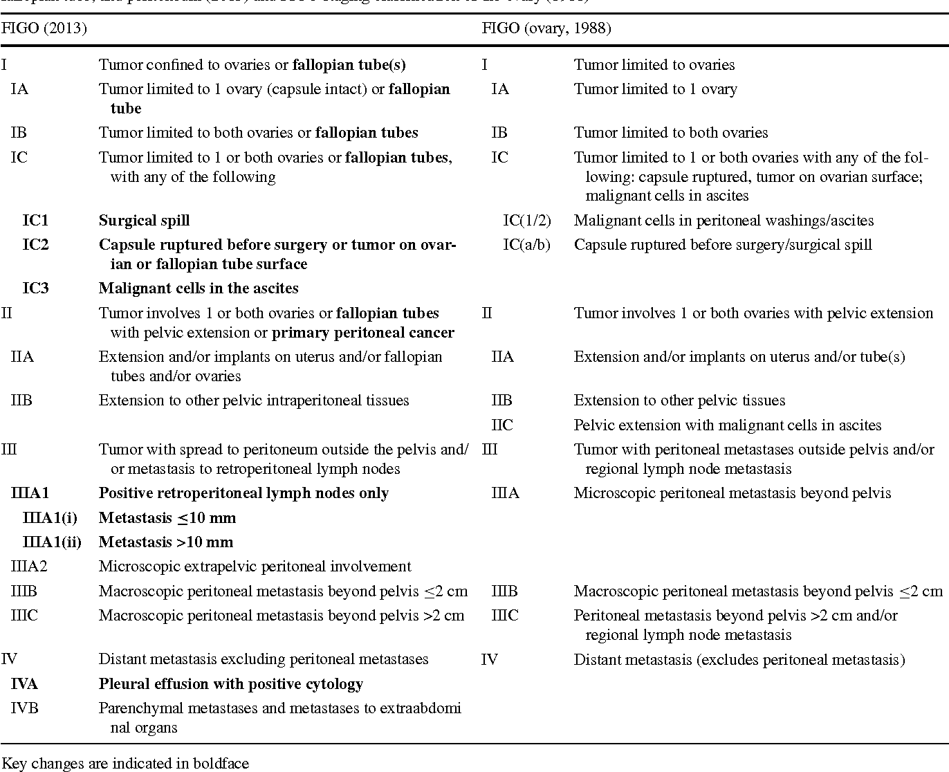 Table 1 From Revised Figo Staging System For Cancer Of The Ovary Fallopian Tube And Peritoneum Important Implications For Radiologists Semantic Scholar