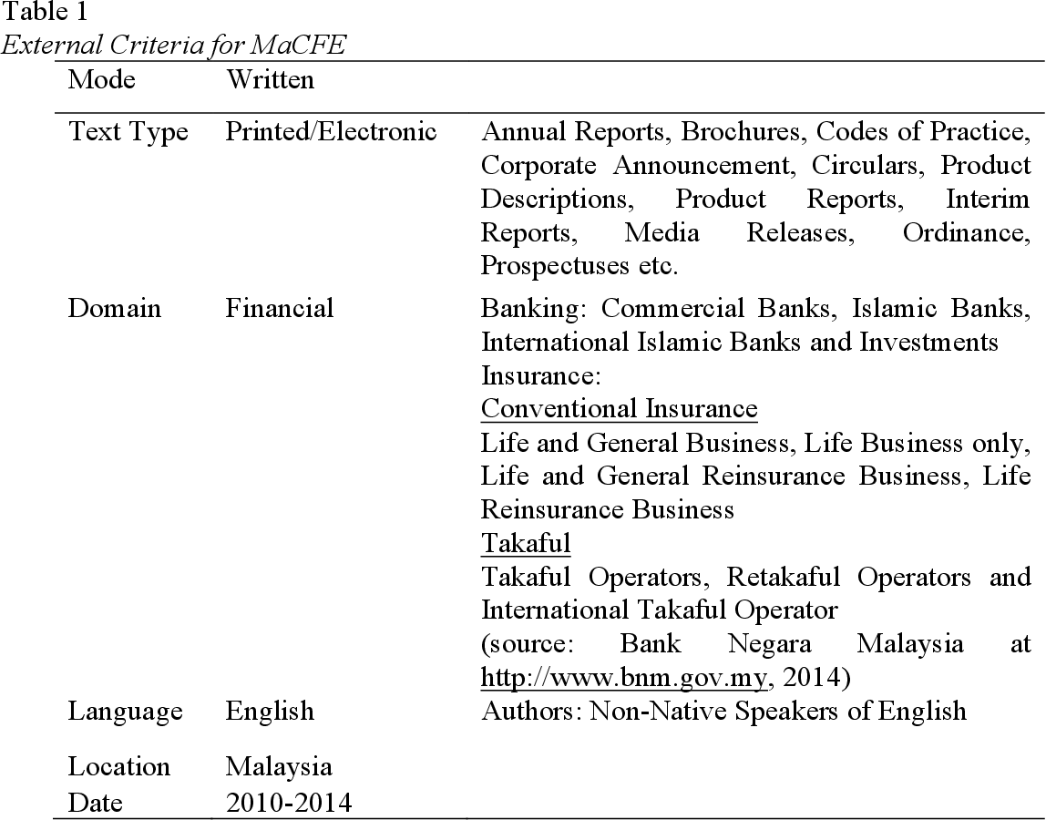PDF] Building the Malaysian Corpus of Financial English (MaCFE ...
