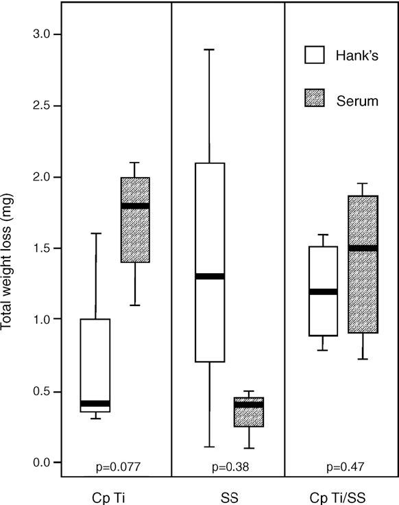 Figure 2 from Should the galvanic combination of titanium