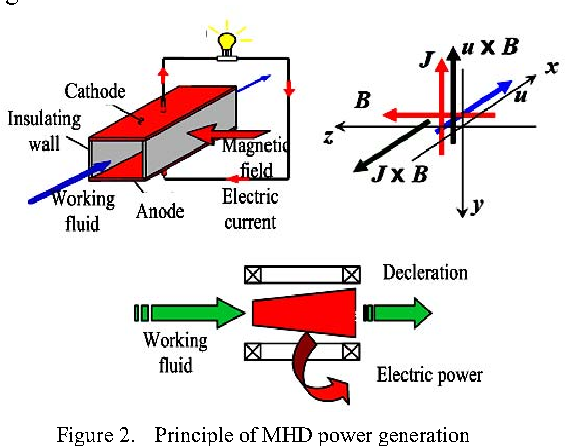 Figure 2 from Supersonic Magnetohydrodynamic (MHD) Power