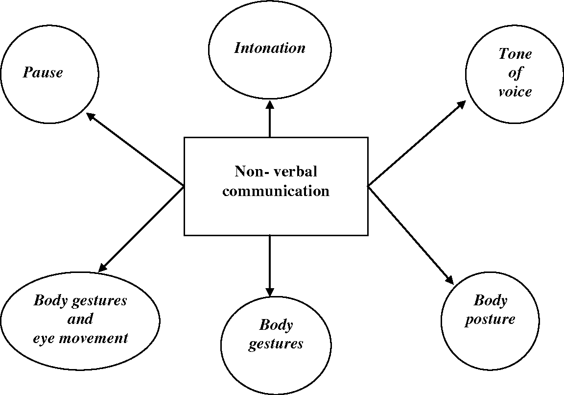 what is non verbal communication