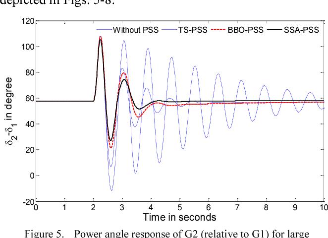 Parameter optimization of power system stabilizer via Salp