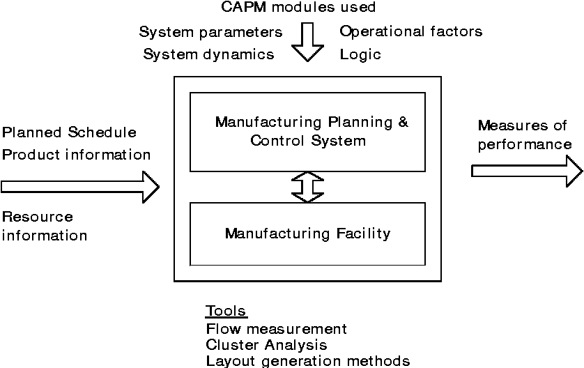 Figure 1 from Computer-aided production management issues in