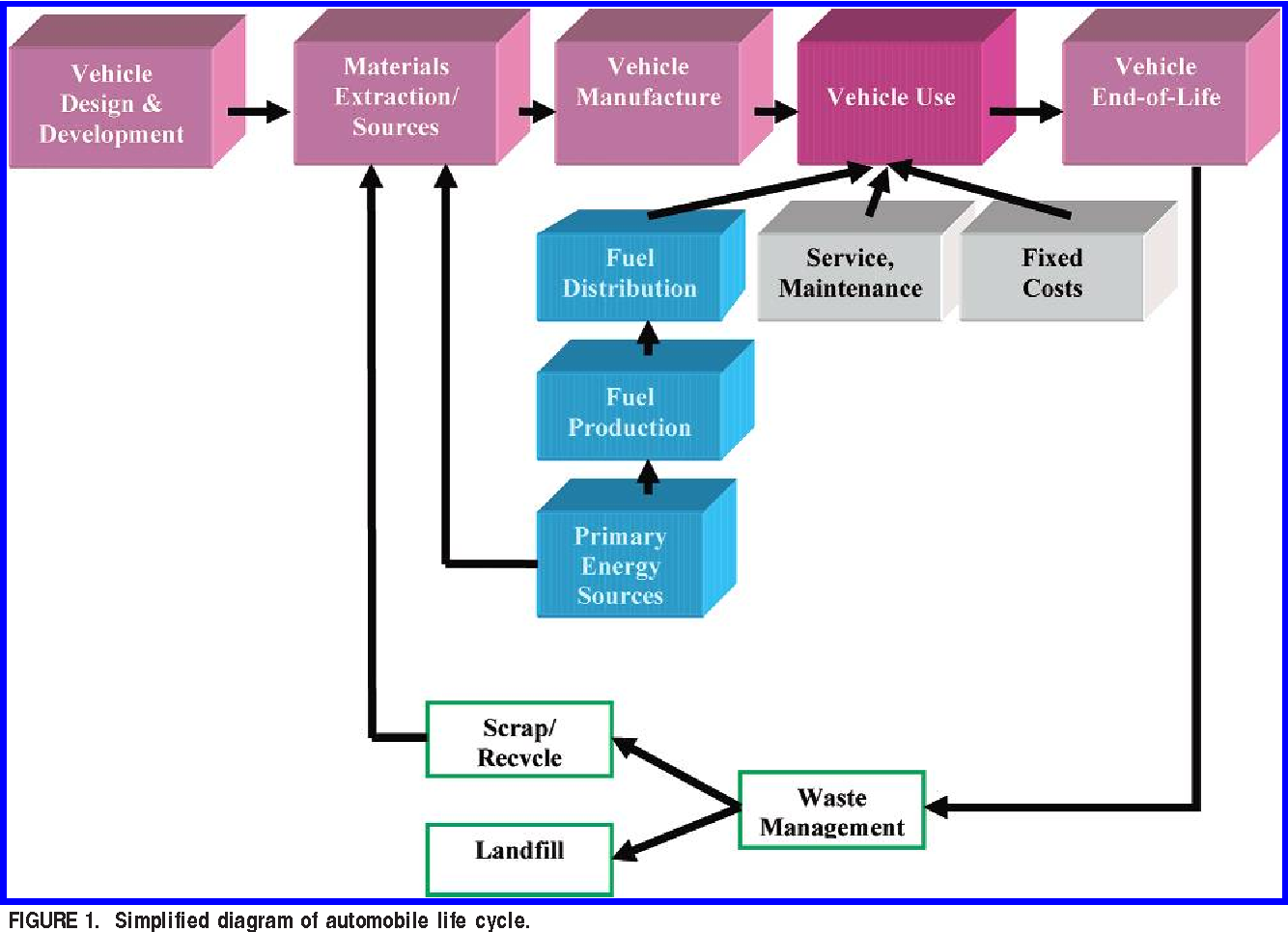 Life cycle assessment of automobile/fuel options  - Semantic