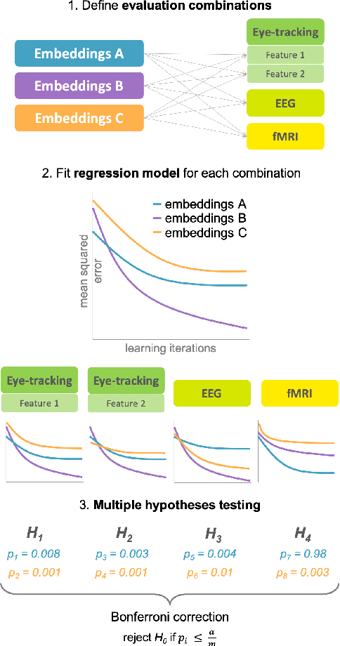PDF] CogniVal: A Framework for Cognitive Word Embedding Evaluation    Semantic Scholar