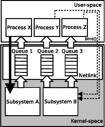 Figure 1 from Communicating between the kernel and user