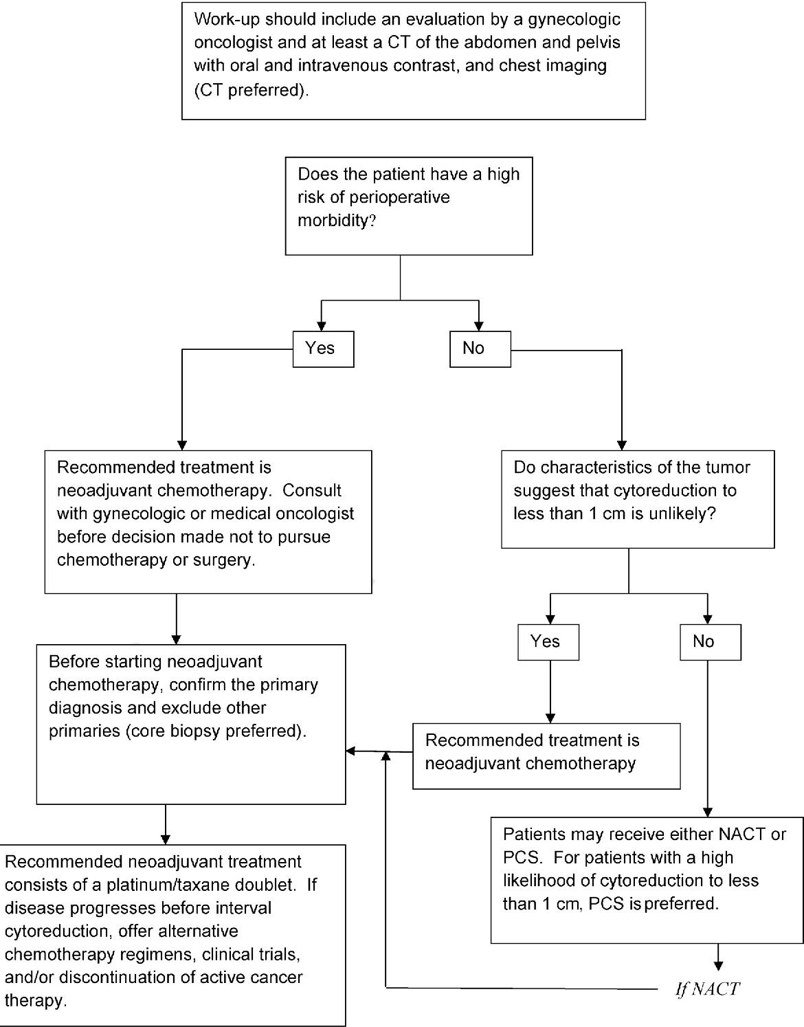 Figure 1 From Neoadjuvant Chemotherapy For Newly Diagnosed Advanced Ovarian Cancer Society Of Gynecologic Oncology And American Society Of Clinical Oncology Clinical Practice Guideline Semantic Scholar