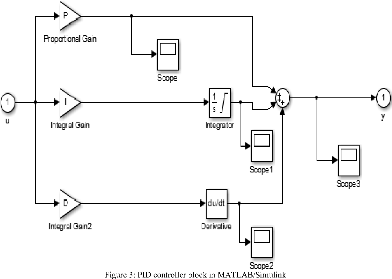 Figure 3 from PID Voltage Control For DC Motor Using MATLAB
