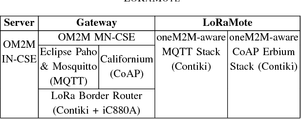 Horizontal Integration of CoAP and MQTT on Internet Protocol