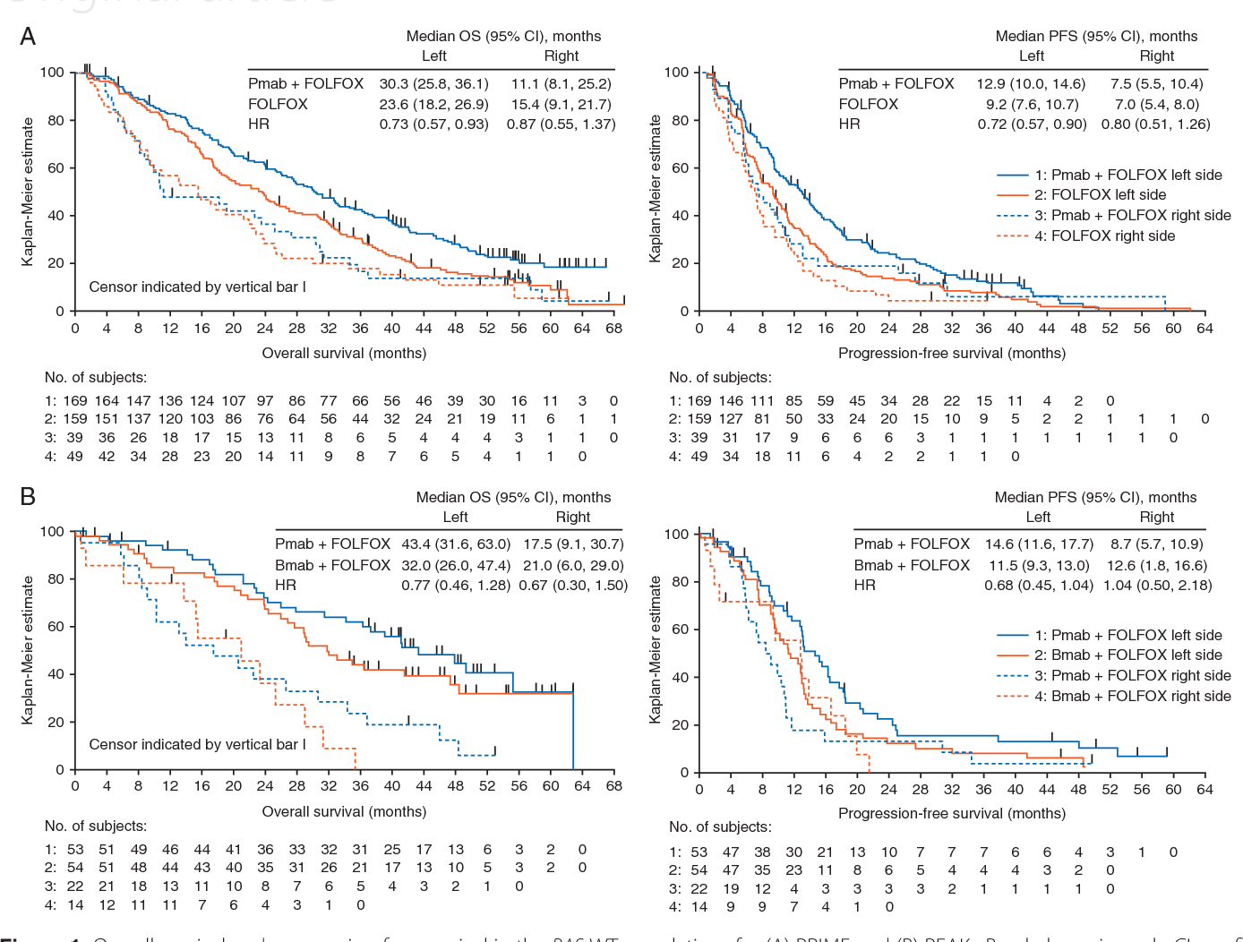 Figure 1 From Primary Tumor Sidedness Has An Impact On Prognosis And Treatment Outcome In Metastatic Colorectal Cancer Results From Two Randomized First Line Panitumumab Studies Semantic Scholar