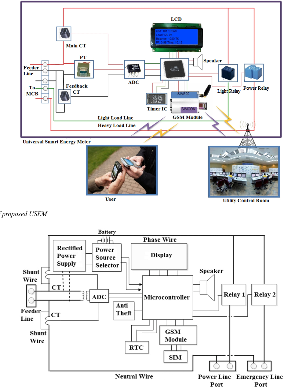 pdf] design and implementation of low cost universal smart 3 phase ct meter wiring diagrams the basics of current sensing relays ec&m