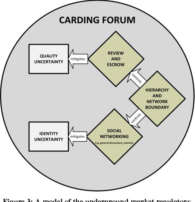 Why forums?: an empirical analysis into the facilitating