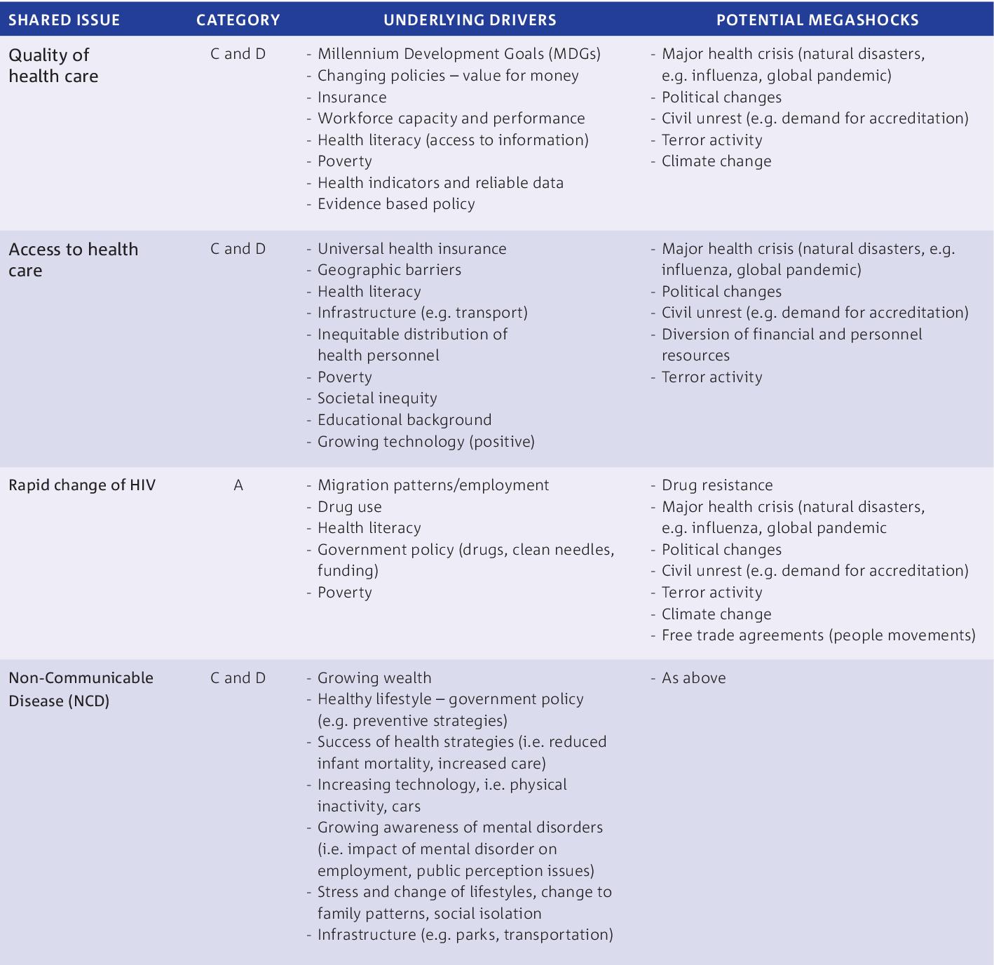 Table 11 from Australia-Indonesia Centre Megatrends: Health. | Semantic  Scholar