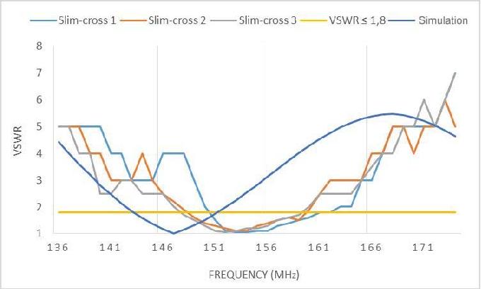 Design and analysis of Slimjim dual band VHF and UHF antenna
